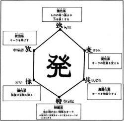 ハンター×ハンター 念能力の系統と水見式の方法